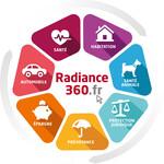 Radiance 360